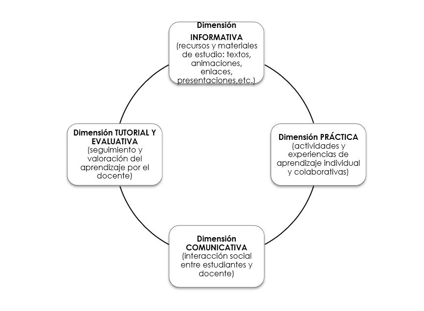 dimensión informativa práctica comunicativa tutorial y evaluativa