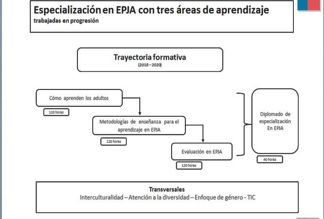 Especialización EPJA con tres áreas de aprendizaje